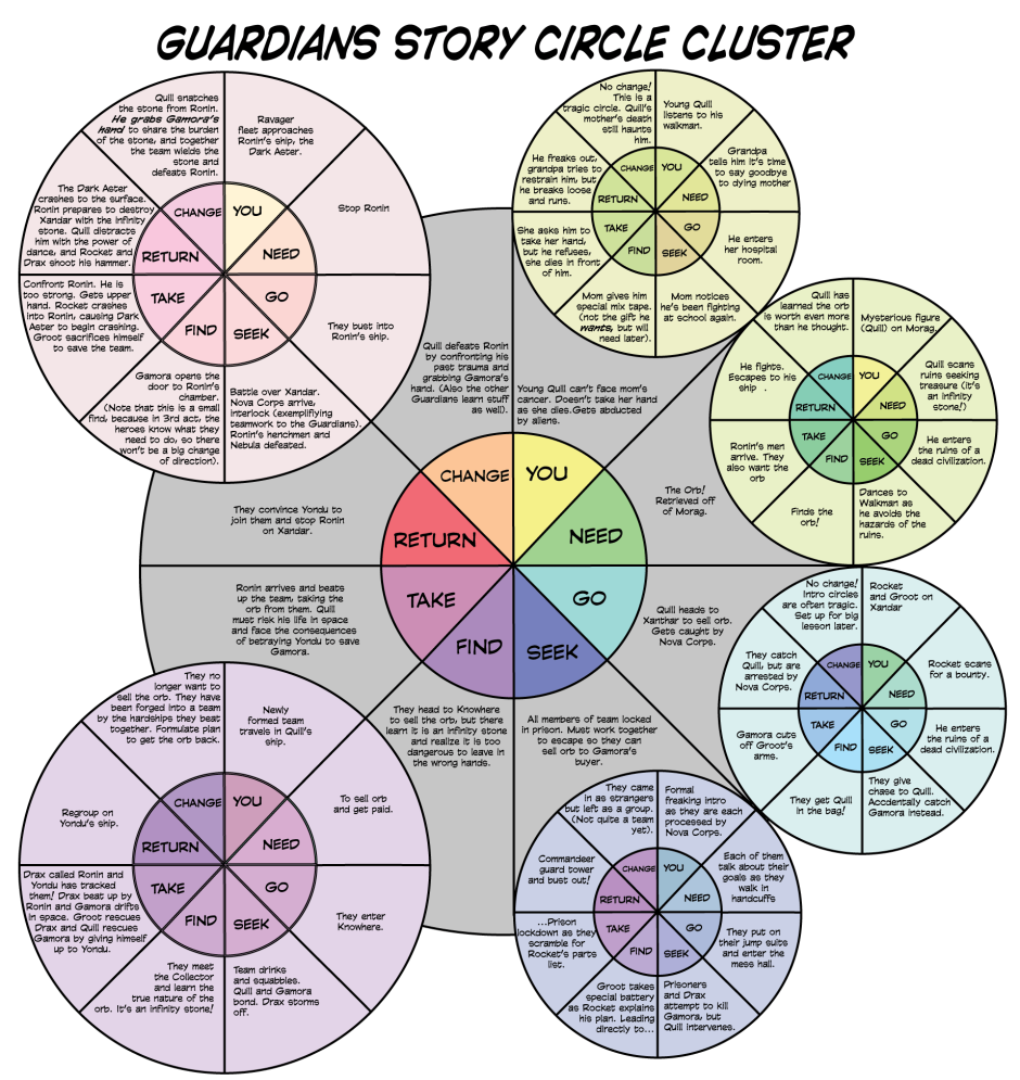 Guardians-Story-Circle-Cluster